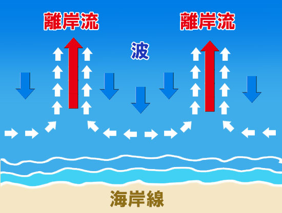 水難事故・水の事故 泳げる人が溺れて溺死? -その2-