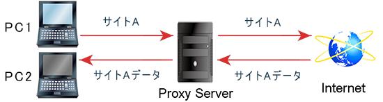 proxy-server-a